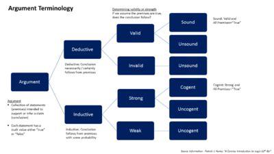 Dissertation Methodology Methods of Dissertation Research